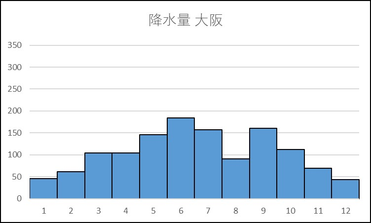 大阪の降水量のグラフ