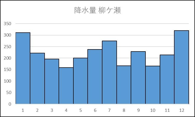 柳ケ瀬の降水量のグラフ