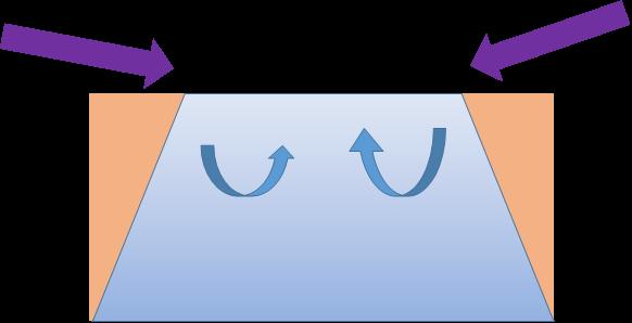 琵琶湖の深呼吸イメージ図