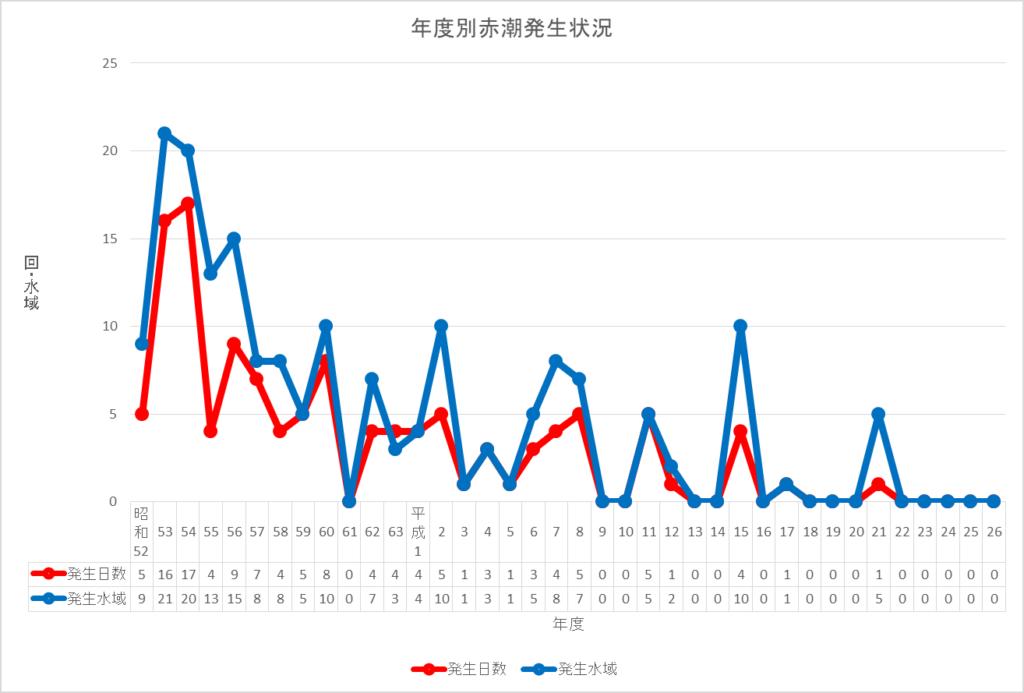 琵琶湖の年度別赤潮発生状況