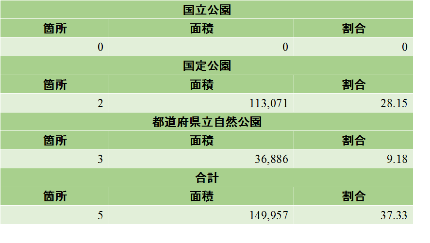 滋賀県の自然公園割合の表