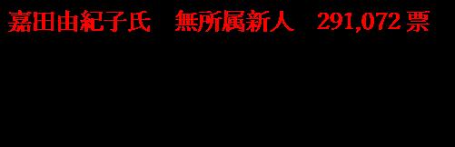 参院選滋賀選挙区の結果