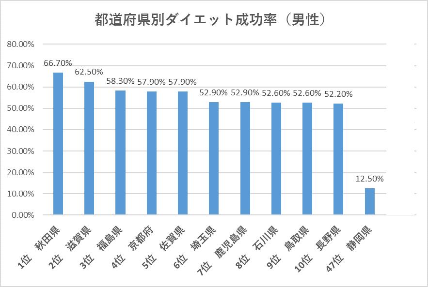 都道府県別ダイエット成功率男性部門におけるグラフ