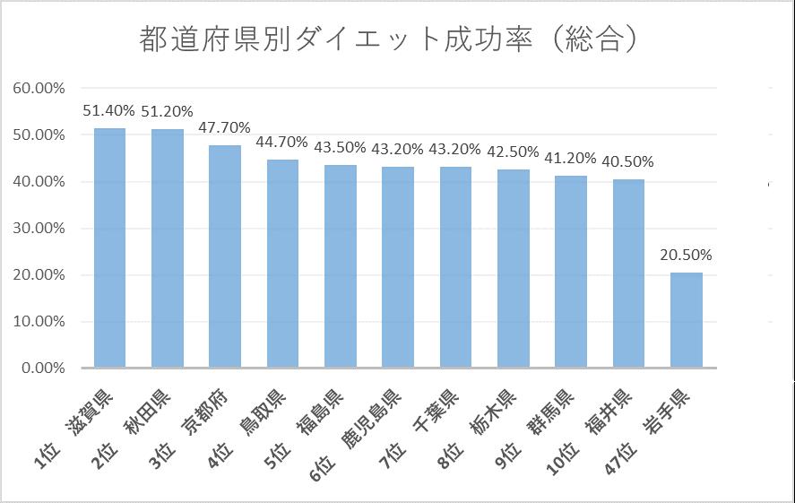 都道府県別ダイエット成功率(総合部門)のグラフ)