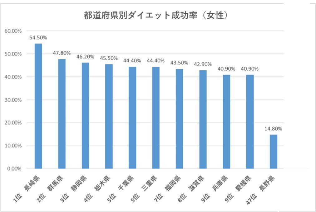 都道府県別ダイエット成功率女性部門のグラフ