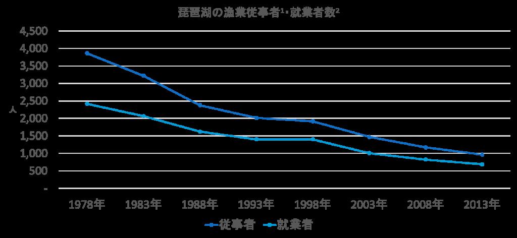 琵琶湖における漁業従事者・就業者数の推移