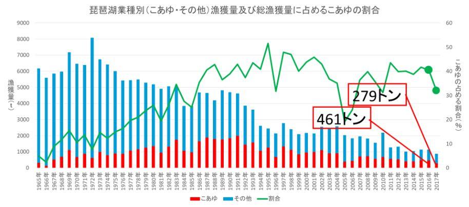 琵琶湖業種別(こあゆ・その他)漁獲量及び総漁獲量に占めるこあゆの割合