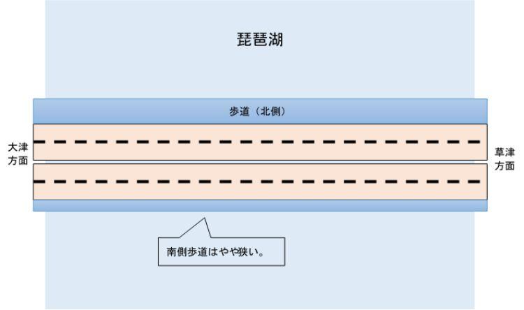 近江大橋歩道の図解