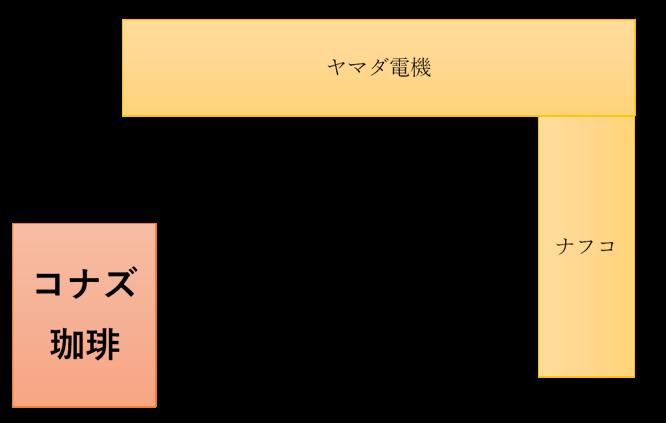 コナズ珈琲大津店の場所の詳細