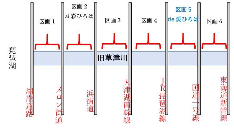 草津川跡地公園の説明図