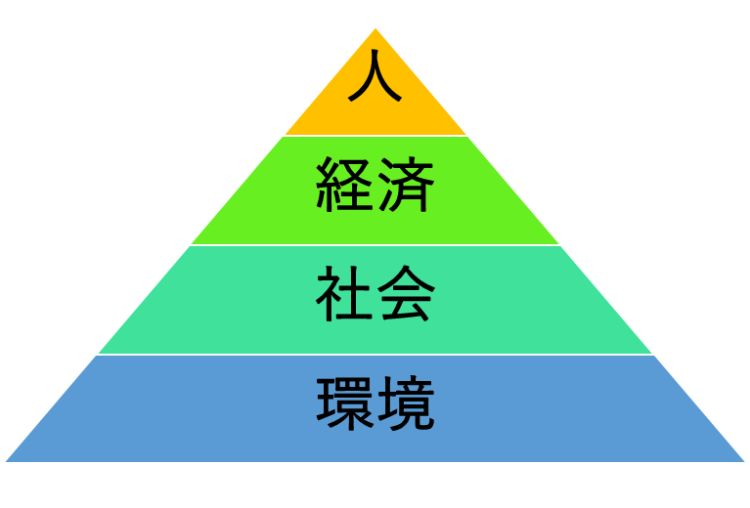 滋賀県基本構想の視点