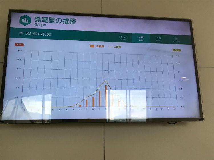 稲枝駅太陽光発電の発電量